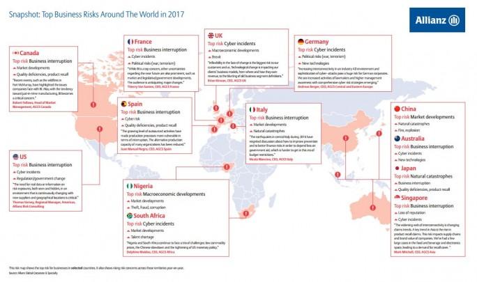 Auch weltweit betrachtet scheinen sich Bedrohungen der IT als wichtiger Risikofaktor bei Managern durchzusetzen. (Bild: AGCS)