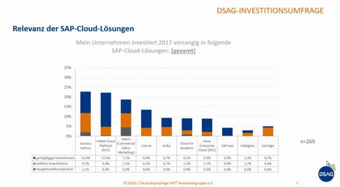 Neben der Business Suite, die immer doch den gewichtigsten Investitionsschwerpunkt darstellt, sind es die HANA Cloud Platform, Hybris und Successfactors, in die SAP-Anwender einer Anfang des Jahres vorgelegten DSAG-Umfrage zufolge investieren wollen. (Bild: DSAG)