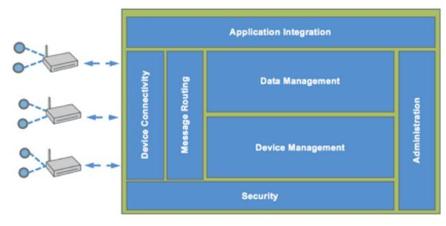 Die Module von Kapua, einem Open-Source-Teilprojekt von Eclipse für Device Management, zu dem Red Hat und Eurotech maßgeblich beitragen (Bild: Eclipse.org)