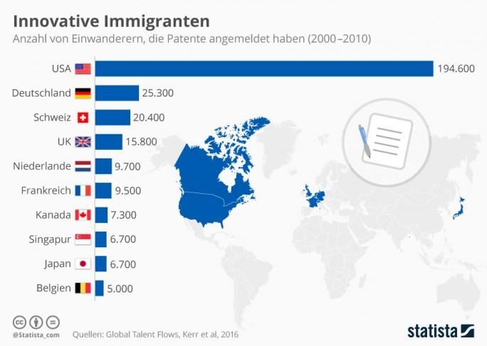 Zwischen 2000 und 2010 haben dem Onlineportal Quartz zufolge über 190.000 Immigranten in den USA Patente angemeldet (Grafik: Statista)