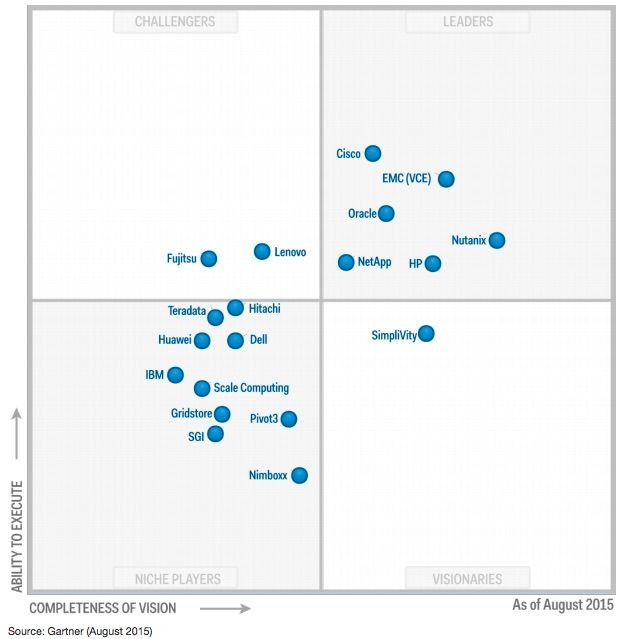 Gartners Magic Quadrant für Integrated Systems (Hyperkonvergente Systeme) aus dem Jahr 2015 (Grafik: Gartner)