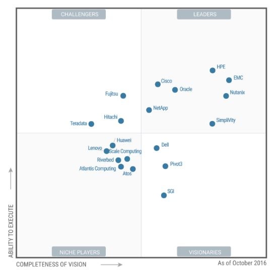 Gartners Magic Quadrant für Integrated Systems (Hyperkonvergente Systeme) aus dem Jahr 2016 (Grafik: Gartner)