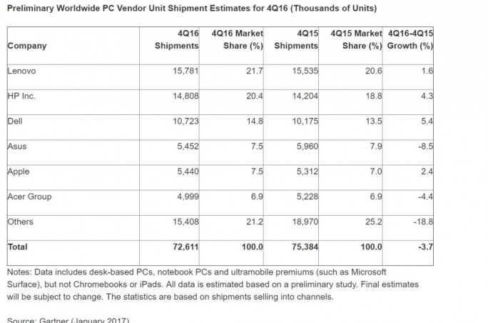 PC-Markt 2016 (Grafik: Gartner)
