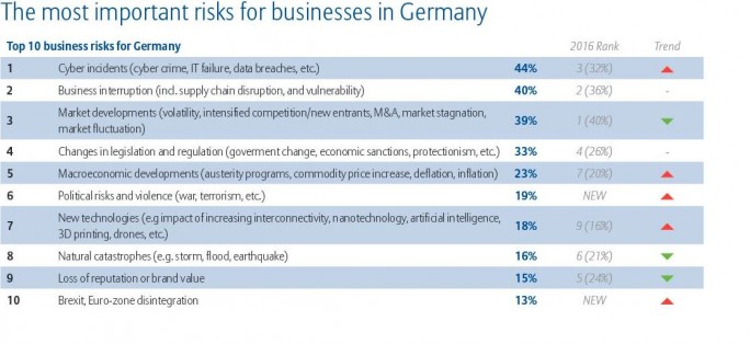 Cybercrime gilt bei deutschen Unternehmen derzeit als größtes unternehmerisches Risiko. (Bild: AGCS)