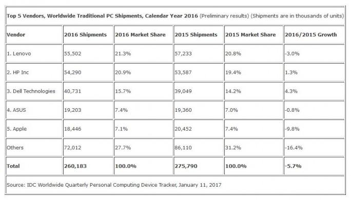 IDC-Zahlen für den weltweiten PC-Markt im Jahr  2016 (Grafik: IDC)