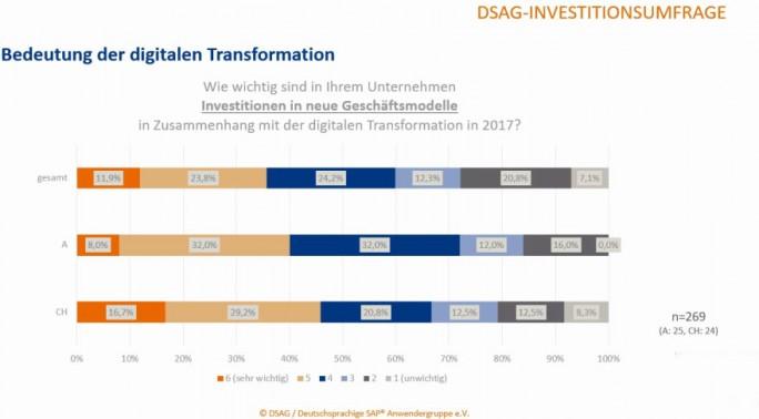 """Nur knapp 12 Prozent der deutschsprachigen SAP-Anwender sehen Investitionen in neue digitale Geschäftsmodelle als """"sehr wichtig"""". Rund 50 Prozent hingegen optimiert dagegen bestehende Prozesse. (Bild: DSAG)"""