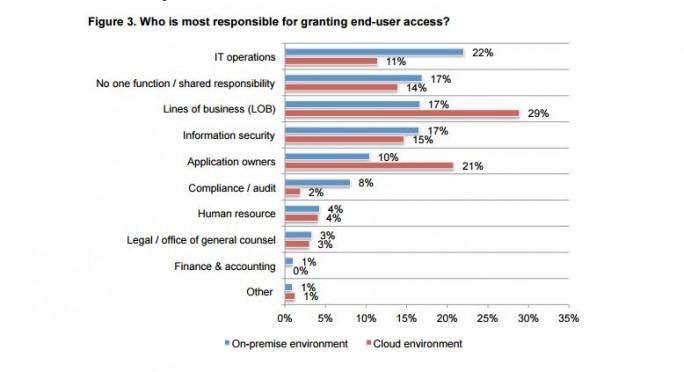 Zugriff der Nutzer liegt häufig außerhalb der Verantwortung der IT-Abteilung. (Bild: Micro Focus)