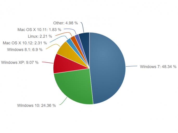 Windows 10 belegt einen Marktanteil von 24,4 Prozent. (Bild: Net Applications)