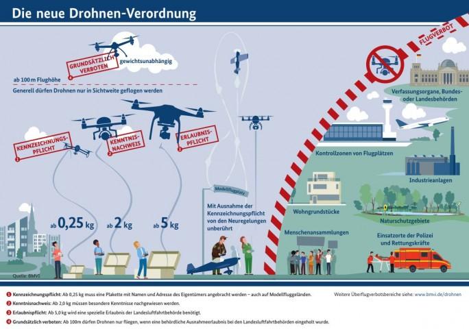 Neue Regelungen für Drohnen im Überblick (Grafik: Bundesverkehrsministerium)