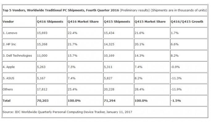 IDC-Zahlen für den weltweiten PC-Markt im vierten Quartal 2016 (Grafik: IDC)