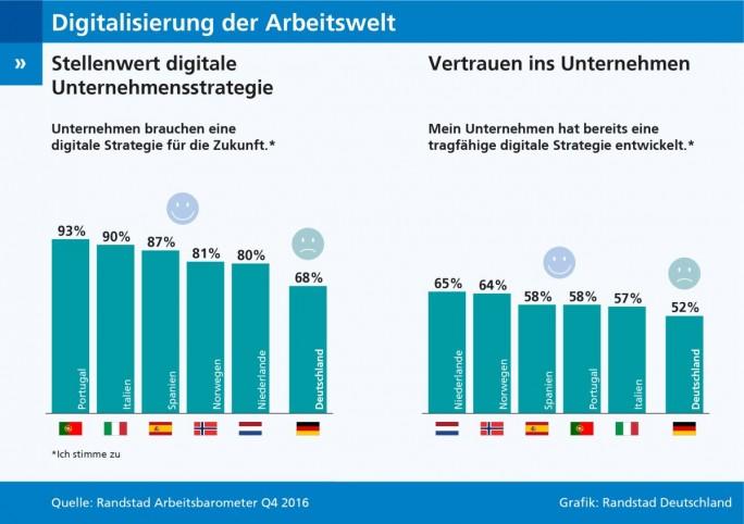 Deutsche Unternehmen drohen bei der Digitalisierung des Arbeitsmarktes nach Ansicht der Arbeitnehmer den Anschluss zu verlieren.  (Grafik: Randstad Deutschland)