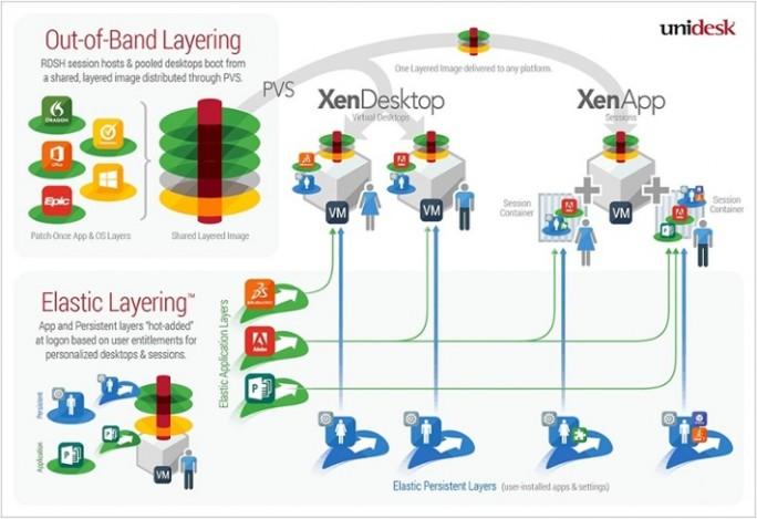 Unidesk ist bereits ein enger Technologiepartner von Citrix, die Integration in XenApp und XenDesk dürfte daher schnell gehen und weitgehend reibungslos verlaufen (Grafik: Unidesk)