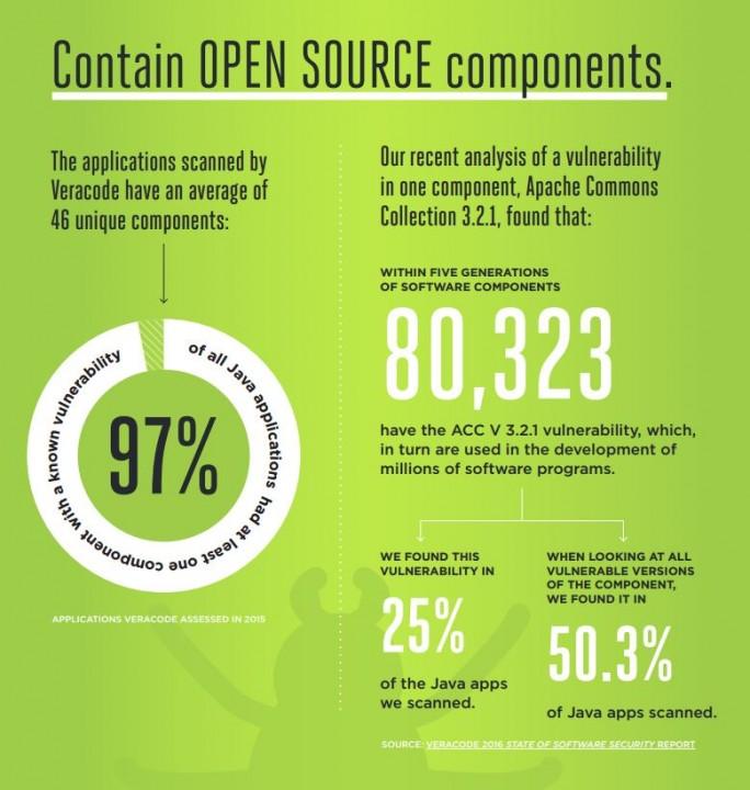 Viele Anwendungen enthalten Open Source und Open Source enthält viele Fehler, daher, so die Experten von Veracode, nutzen die meisten Unternehmen Anwendungen mit Sicherheitsrisiken. (Bild: Veracode)