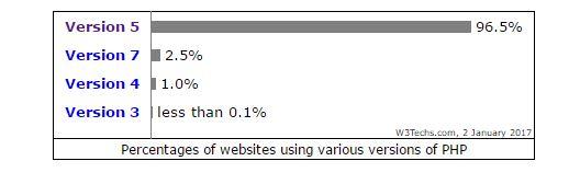 Der überwiegende Teil der Web-Seiten verwendet PHP 5. Die aktuellste Version 5.6 bekommt seit 2017 nur noch Sicherheitsupdates. (Bild: W3Tech)