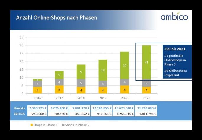 Mit dem frischen Kapital will ambico neue Shops eröffnen und sich interntaionaler aufstellen (Screenshot: ambico)