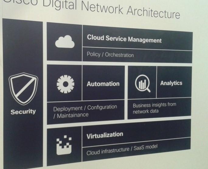 Schematische Darstellung von Ciscos Konzept der Digital Network Architecture (DNA) (Bild: silicon.de)