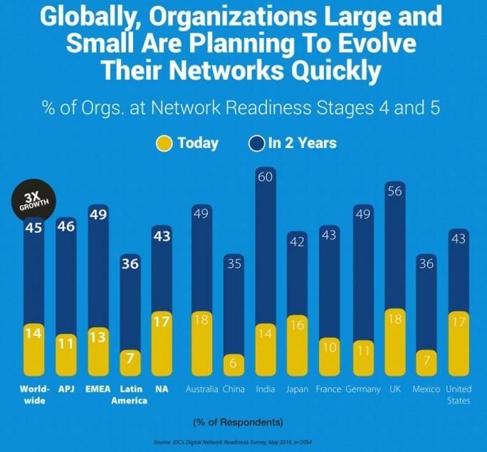 Cisco legte auch zusammen mit IDC erhobene Zahlen zurm Stand der Firmenentzwerke und den Ausbauplänen vor. Werden die umgesetzt, dürfen sich die Netzwerkausrüster freuen (Grafik: Cisco/IDC)