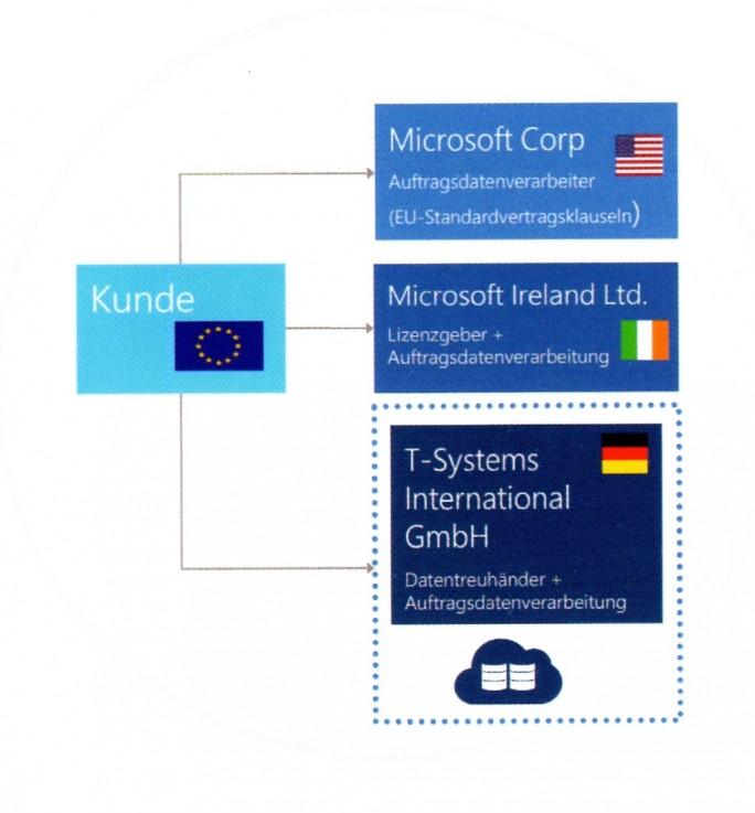 Das verschachtelte Vertragskonstrukt soll garantieren, dass die Daten von Microsoft-Deutschland-Kunden nicht ohne deren Erlaubnis an US-Behörden gelangen (Bild: Microsoft)