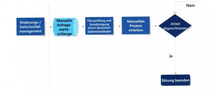 Manuelle Zugriffe auf Systeme mit Kundendaten durch Microsoft und andere Dritte müssen durch den Datentreuhänder T-Systems genehmigt werden (Bild: Microsoft)