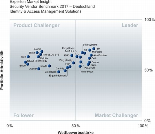 Security-Vendor-Benchmark 2017 der Experton Group für den Bereich Identity & Access Management (Grafik: Experton Group)