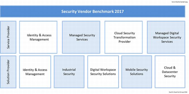 Experton-Security-Vendor-Benchmark 2017 (Grafik: Experton Group)