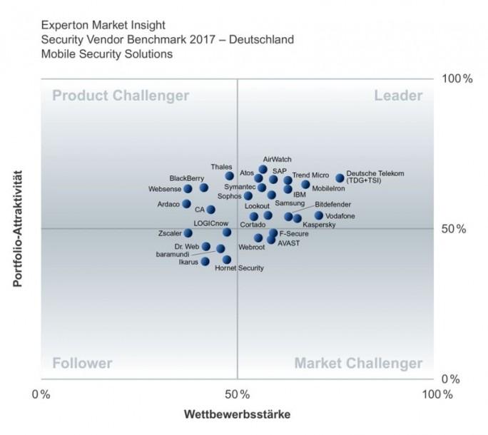 """Von den 29 bewerteten Anbietern im Segment """"Mobile Security"""" konnten sich 15  im Leader-Quadranten positionieren. (Grafik: Experton Group)"""