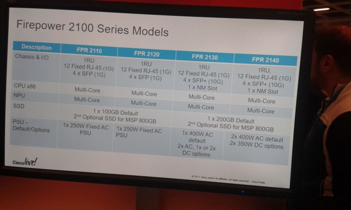 Spezifikationen der vier Varianten der Cisco Firepower 2100 im Überblick (Bild: silicon.de)