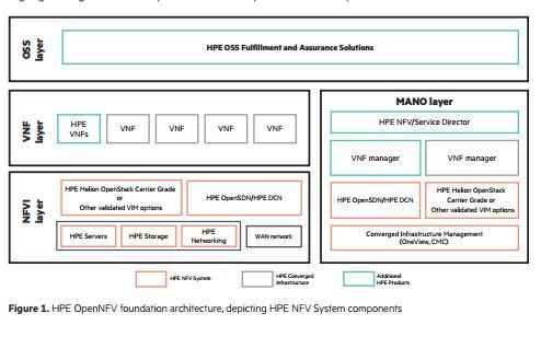 Aufbau des HPE NFV System. (Bild: HPE)
