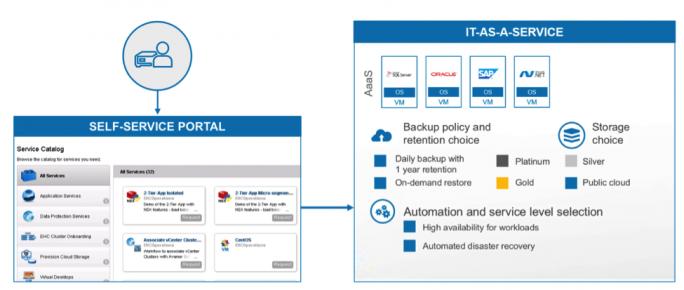 Dell EMC verspricht mit der neuen Enterprise Hybrid Cloud in der VMware-basierten VxRail-Appliance nicht nur Infrastructure-as-a-Service, sondern IT-as-a-Serivce. (Bild: Dell EMC)