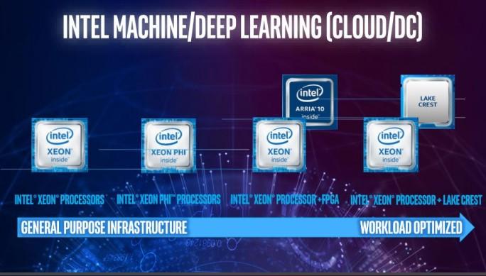Nervana ist nicht nur eine Hardware, sondern bildet den gesamten Stack des Deep Learning ab. Neben Lake Crest, einem DL-optimierten Prozessor, bietet Intel auch das Altera-FPGA ARRIA, das für spezielle Anforderungen programmiert werden kann und zusammen mit dem Xeon eingesetzt wird. (Bild: Intel)
