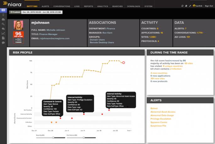 Die User Behavior Analytics von Niara. (Bild: Niara)