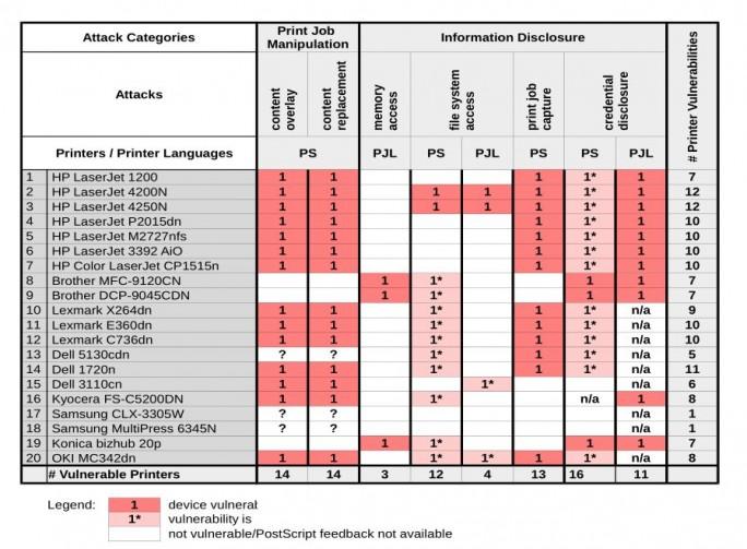 Überblick über die von den RUB-Forschern getesteten Druckermodelle und die jeweils gefundenen Sicherheitslücken (Screenshot: silicon.de)
