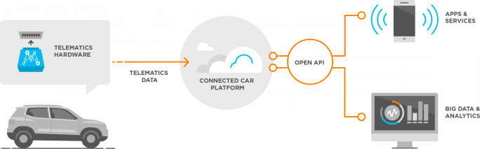 Mojio, eine Plattform der Deutschen Telekom für die Informationsverwaltung von vernetzten Fahrzeugen ist nun mit dem SAP Vehicles Network verknüpft, wordurch weitere Services möglich werden. (Bild: Telekom)