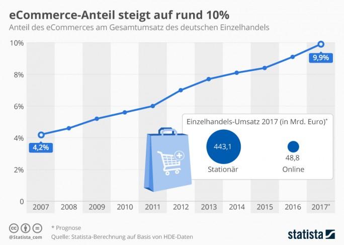 Der Anteil des Online-Handels am Gesamtumsatz des Einzelhandels (Grafik:
