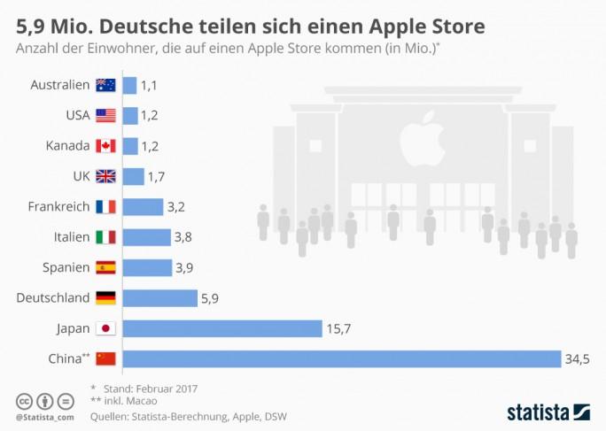 Aktuell muss sich in Deutschland ein Apple Store rein rechnerisch um 5,9 Millionen Einwohner kümmern. Der Weg zur Reparatur- oder Service ist also unter Umständen weit, die Wartezeit lang (Grafik: Statista)