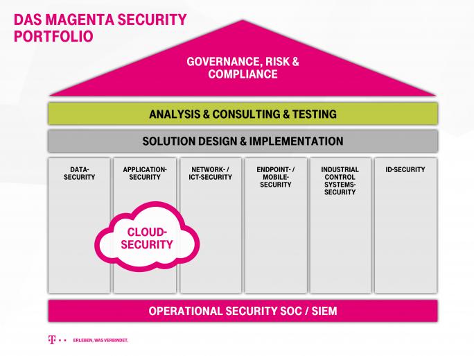 Mit Magenta Security bietet die Telekom bereits ein breites Security-Portfolio an. Jetzt soll dieser Bereich noch weiter gestärkt werden. (Bild: Deutsche Telekom)
