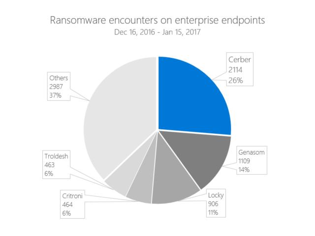 Im Untersuchungszeitraum Mitte Dezember 2016 bis Mitte Januar 2017 war Cerber ist mit einem Anteil von 26 Prozent die derzeit häufigste Ransomware (Bild: Microsoft).