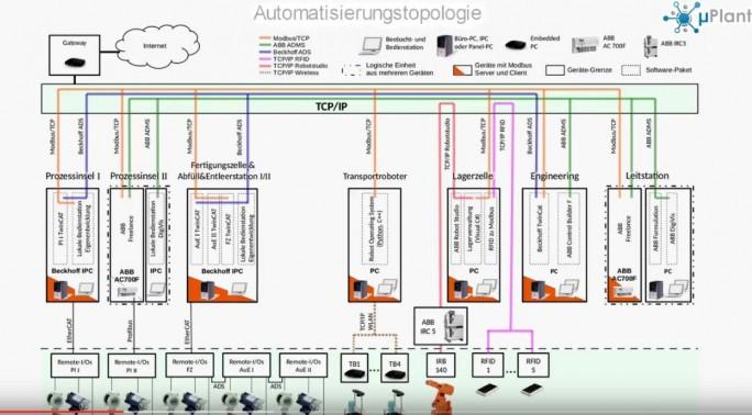 Aufbau der Modellinstallation einer Industrie-4.0-Fabrikation an dem Kassler Institut für Analyse und Regelung technischer Systeme (ISAC). (Bild: ISAC)