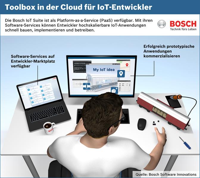 Bosch bietet unter anderem Entwickler-Tools für IoT-Projekte. Jetzt macht Bosch die eigene IoT-Suite auch über Bluemix und IBM Watson Platform verfügbar. (Bild: Bosch Software Innovations)