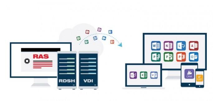 Parallels Remote Application Server (RAS) soll auch für kleine und mittelständische Unternehmen erschwingliche und administrierbare Lösung für virtuelle Desktop-Umgebungen liefern. (Bild: Prarallels)