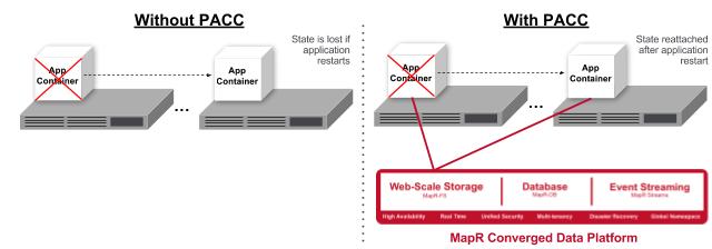 Wird ein Container samt der darin enthaltenen Anwendung gestoppt, dann erlischt auch der Zustand und die Anwendung startet neu und ohne 'Historie'. MapR PAAC soll dieses Problem beheben. (Bild: MapR)