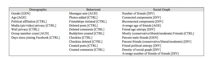 Facebook sammelt und untersucht rund 29.000 verschiedene soziale Indikatoren. (Bild: Vicky Boykis)
