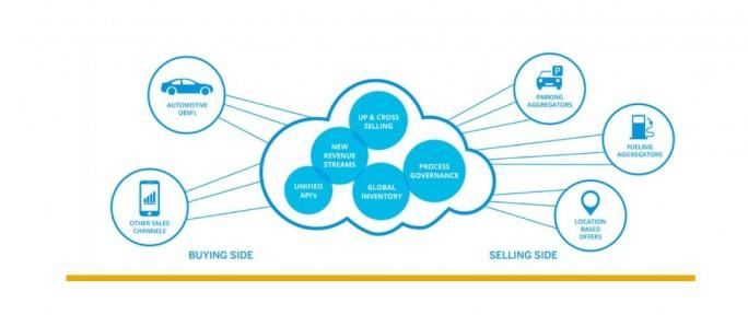 Mit dem Vehicles Network bietet SAP eine Plattform, auf der Unternehmen wie beispielsweise die Autovermietung Hertz Services für die Personalisierung von Mietwagen oder die automatische Parkplatzsuche abwickeln können. (Bild: SAP)