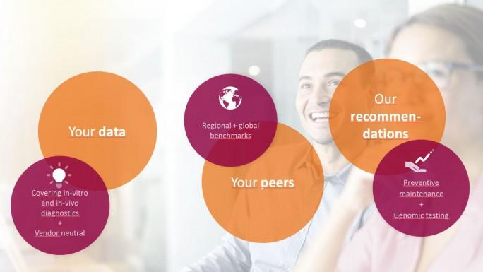Das Digital Ecosystem von Siemens soll Anwender und Provider im Gesundheitsbereich nahtlos integrieren. (Bild: Siemens Healthineers)