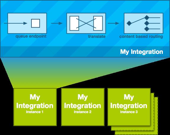 Über die Fuse Integration Services können Microservices schnell bereitgestellt werden. (Bild: Red Hat)