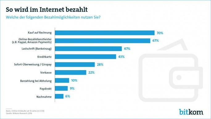 Bei Verbrauchern beliebte Bezahlarten im Onlinehandel in Deutschland (Grafik: Bitkom)