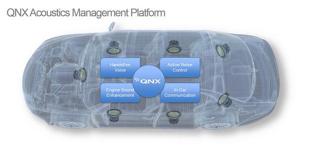 BlackBerrys QNX wird unter anderem für Infotainment-Systeme von BMW oder Ford eingesetzt und übernimmt dabei auch lebenswichtige Aufgaben. (Bild: BlackBerry)