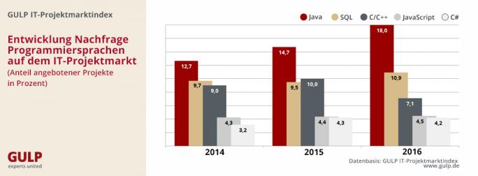 IoT und Digitalisierung sorgen offenbar für wachsenden Bedarf nach Java-Experten (Bild: Gulp)