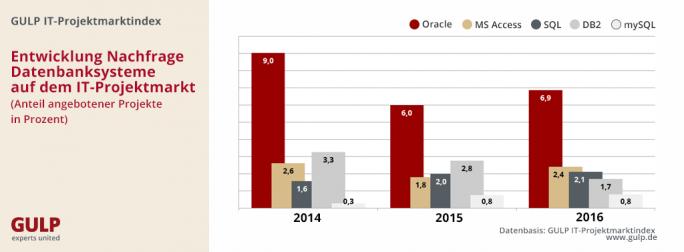 Die Nachfrage nach Datenbank-Experten ist Rückläufig. Besonders stark fällt das bei Oracle auf. 2016 allerdings hat sich der Markt offenbar wieder stabilisiert. (Bild: Gulp)