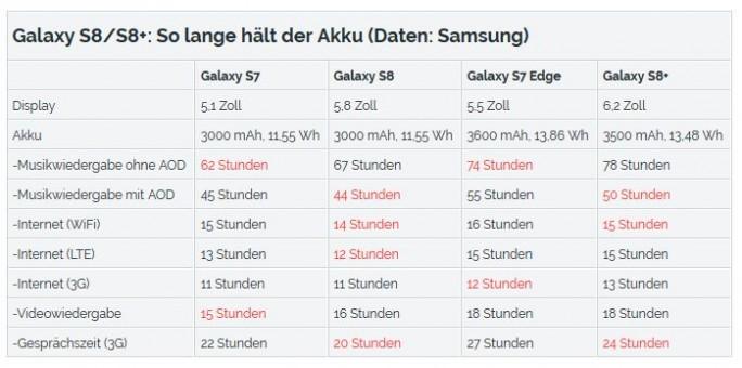Akkulaufzeiten des Samsung Galaxy S8 im Vergleich zum Galaxy S7  (Grafik: ZDNet.de)